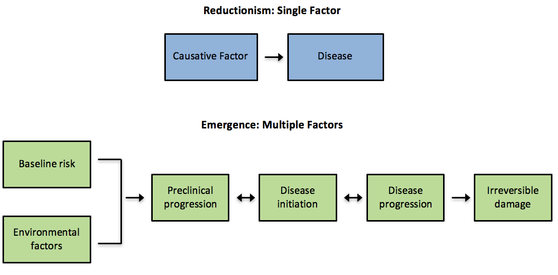 Concepts of Disease
