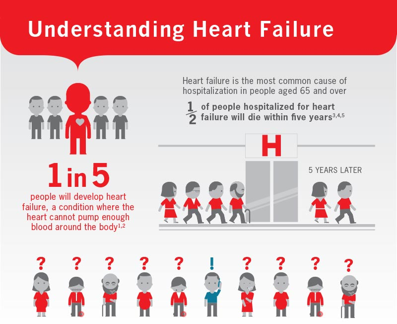 Heart failure is common and potentially fatal.